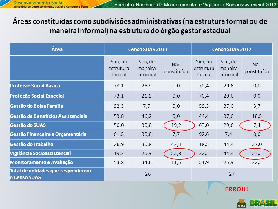 Áreas constituídas como subdivisões administrativas (na estrutura formal ou de maneira informal) na estrutura do órgão gestor estadual