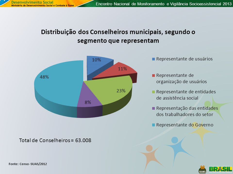 Total de Conselheiros = 63.008