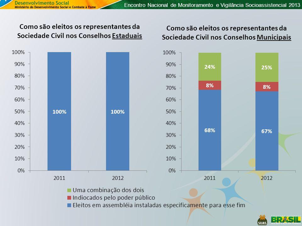 Como são eleitos os representantes da Sociedade Civil nos Conselhos Estaduais