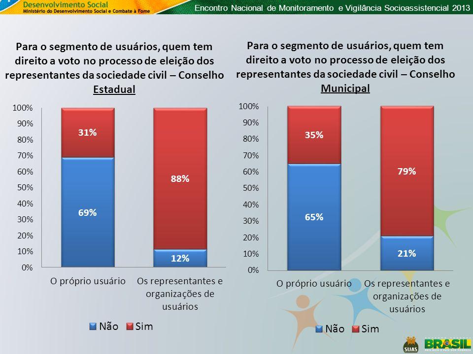 Para o segmento de usuários, quem tem direito a voto no processo de eleição dos representantes da sociedade civil – Conselho Estadual