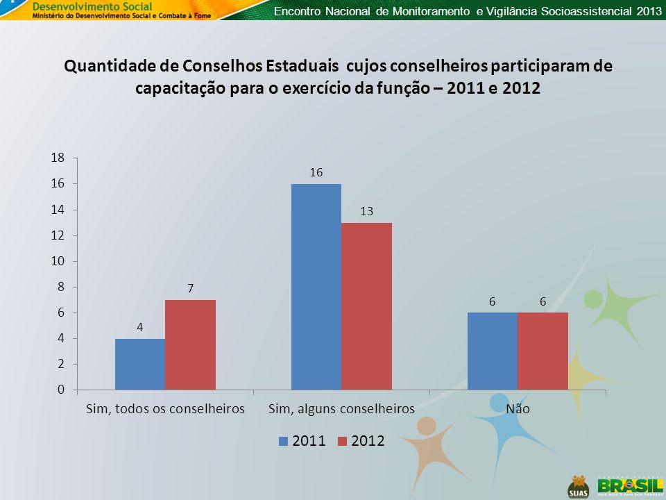 Quantidade de Conselhos Estaduais cujos conselheiros participaram de capacitação para o exercício da função – 2011 e 2012