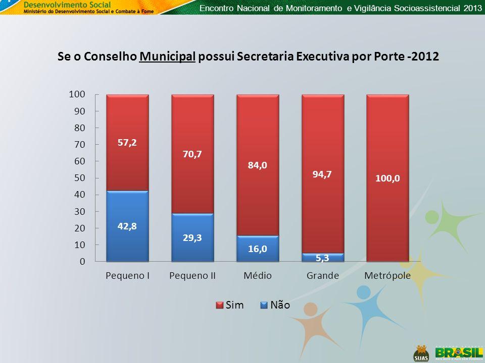 Se o Conselho Municipal possui Secretaria Executiva por Porte -2012