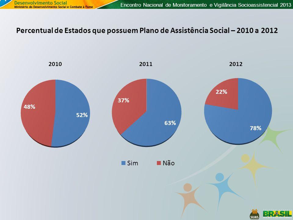 Percentual de Estados que possuem Plano de Assistência Social – 2010 a 2012