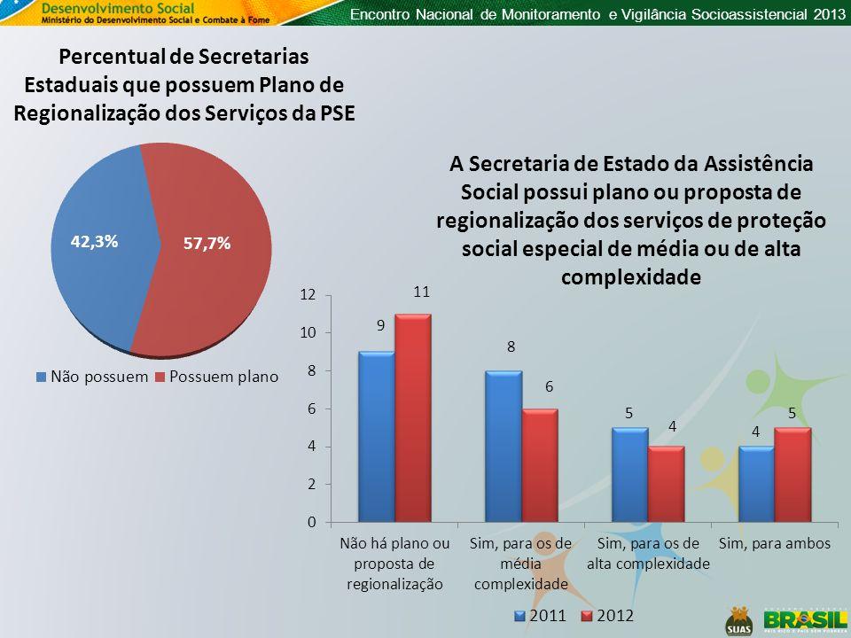 Percentual de Secretarias Estaduais que possuem Plano de Regionalização dos Serviços da PSE