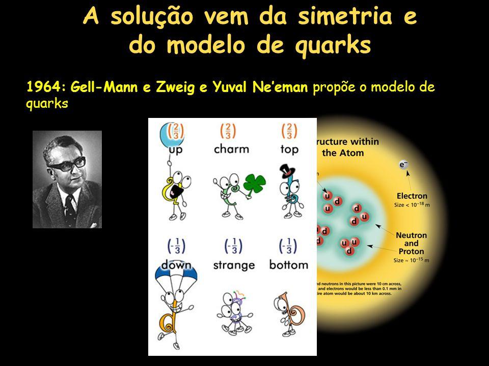 A solução vem da simetria e do modelo de quarks