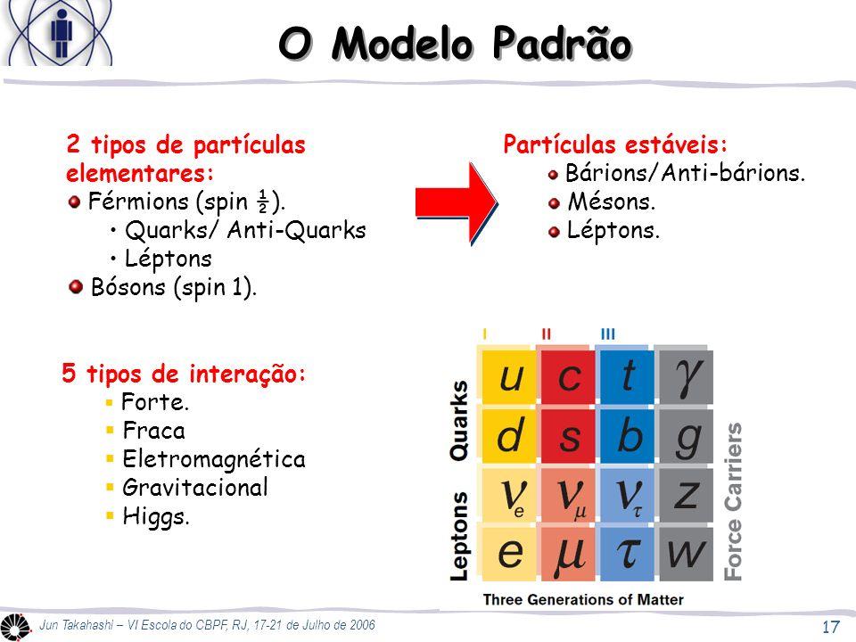 O Modelo Padrão 2 tipos de partículas elementares: Quarks/ Anti-Quarks