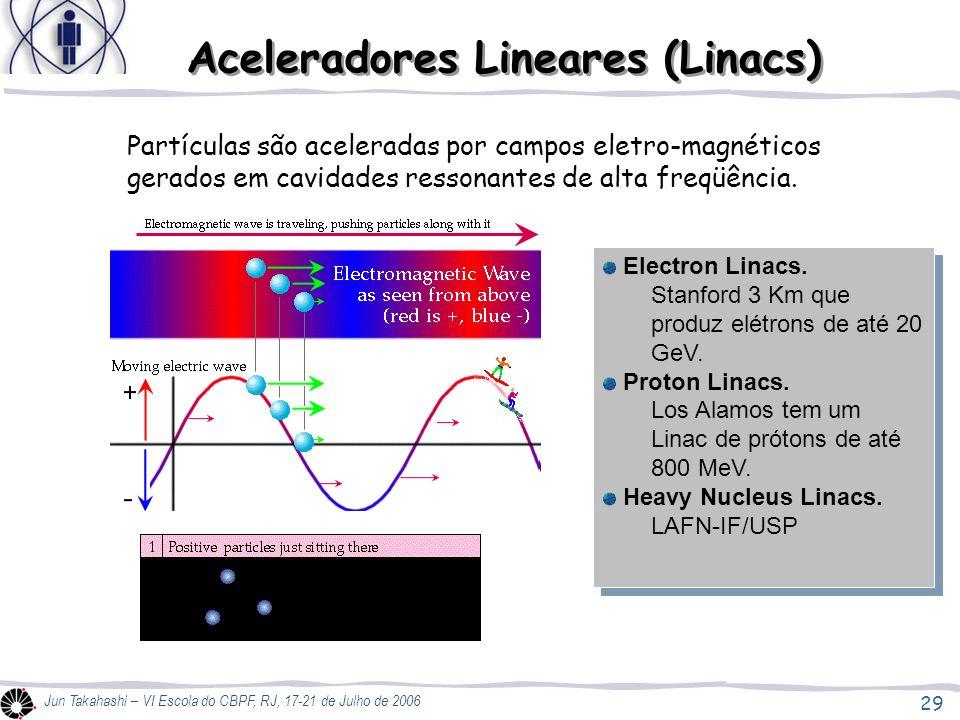 Aceleradores Lineares (Linacs)