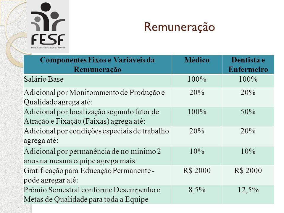 Componentes Fixos e Variáveis da Remuneração