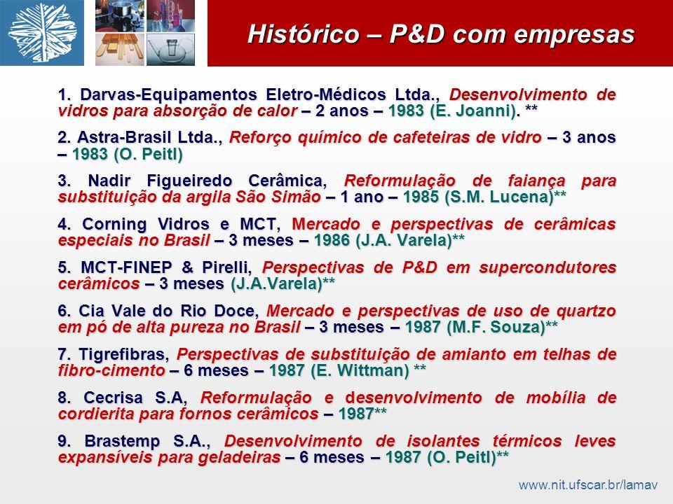 Histórico – P&D com empresas