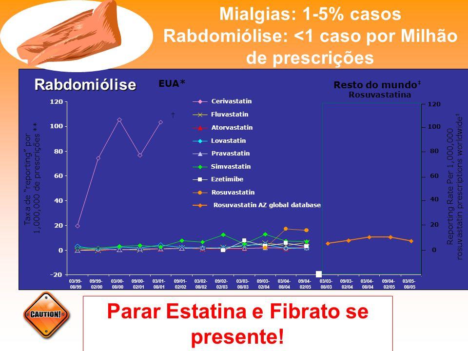 Rabdomiólise: <1 caso por Milhão de prescrições