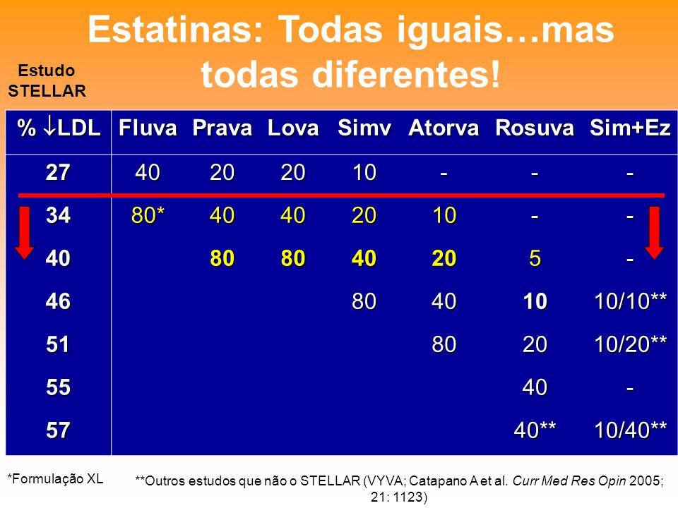 Estatinas: Todas iguais…mas todas diferentes!