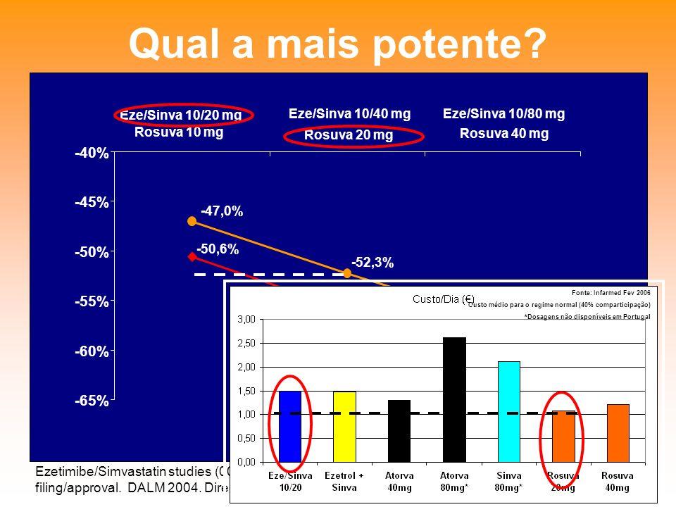Qual a mais potente -65% -60% -55% -50% -45% -40%