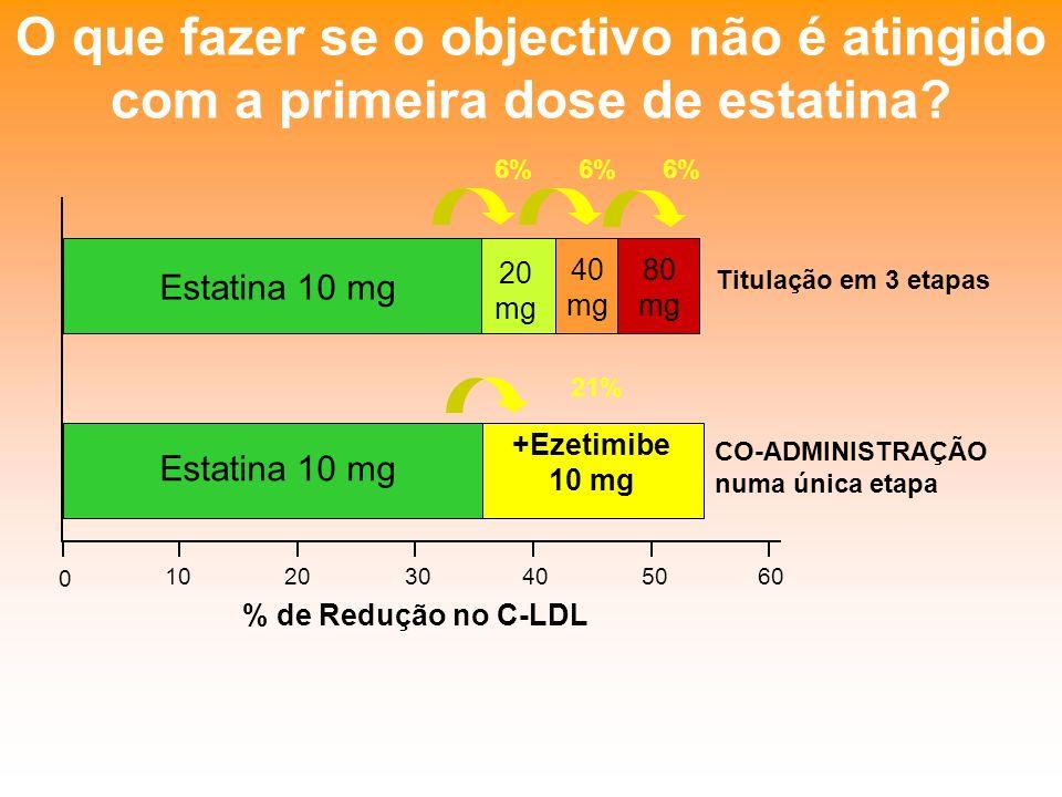 O que fazer se o objectivo não é atingido com a primeira dose de estatina