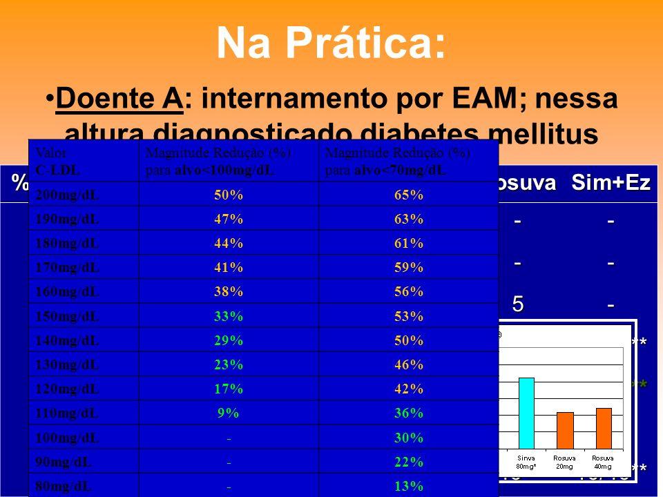 Na Prática: Doente A: internamento por EAM; nessa altura diagnosticado diabetes mellitus. Valor. C-LDL.