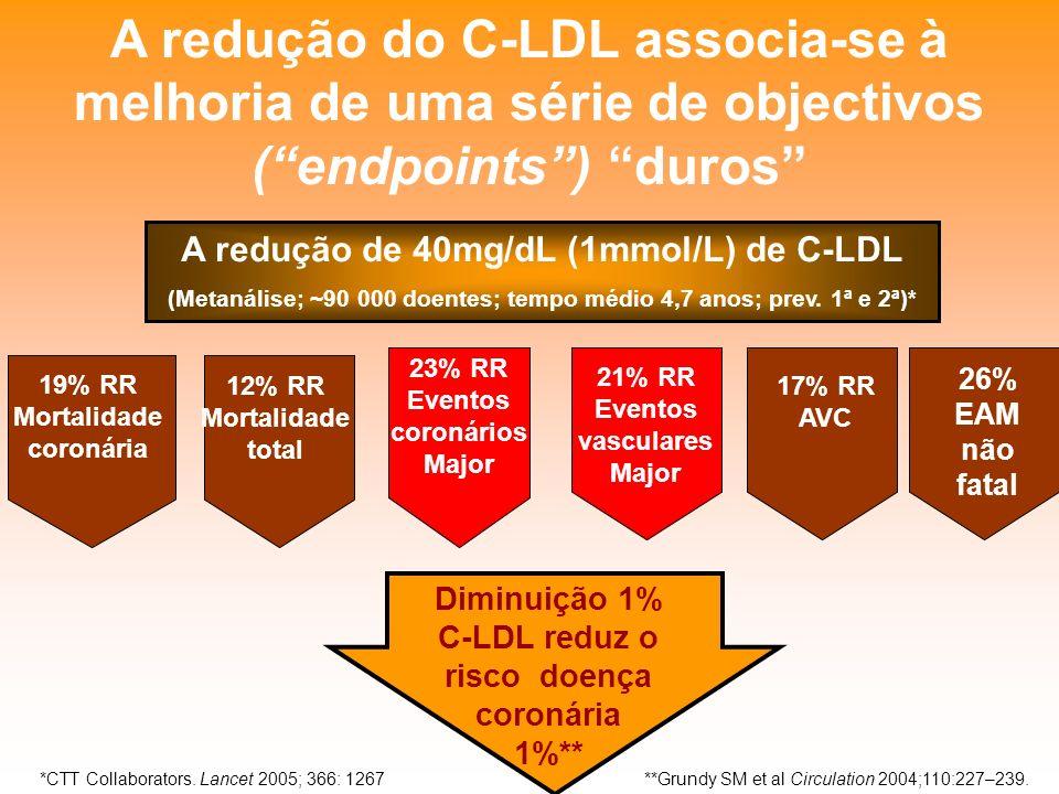 A redução do C-LDL associa-se à melhoria de uma série de objectivos ( endpoints ) duros