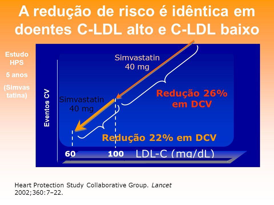 A redução de risco é idêntica em doentes C-LDL alto e C-LDL baixo