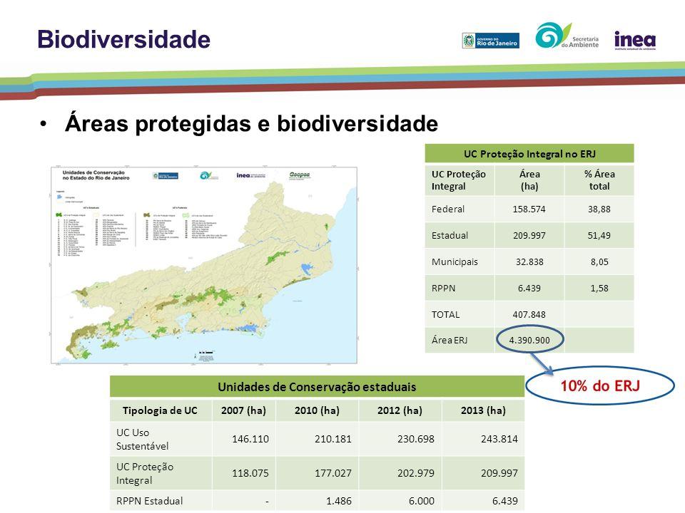 UC Proteção Integral no ERJ Unidades de Conservação estaduais