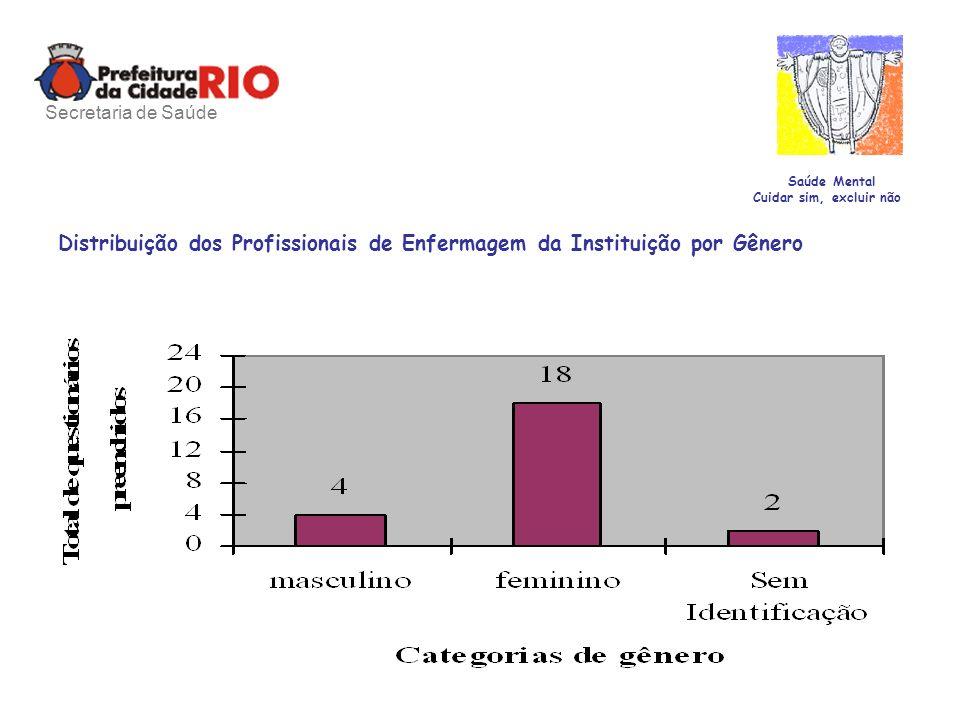 Distribuição dos Profissionais de Enfermagem da Instituição por Gênero