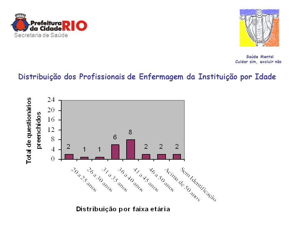 Distribuição dos Profissionais de Enfermagem da Instituição por Idade