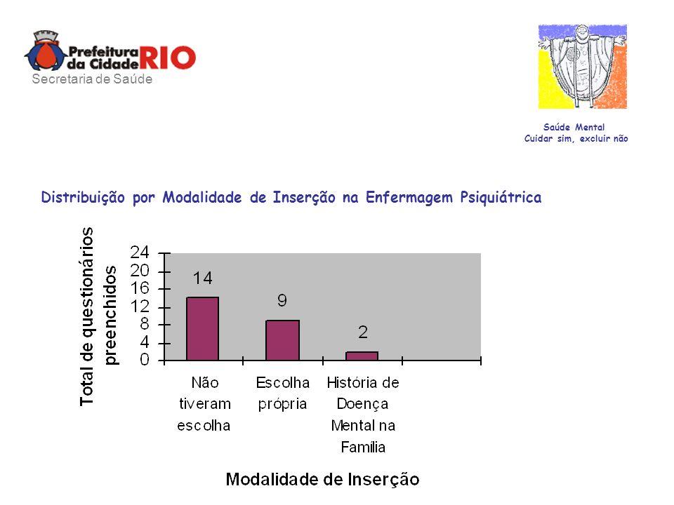 Distribuição por Modalidade de Inserção na Enfermagem Psiquiátrica