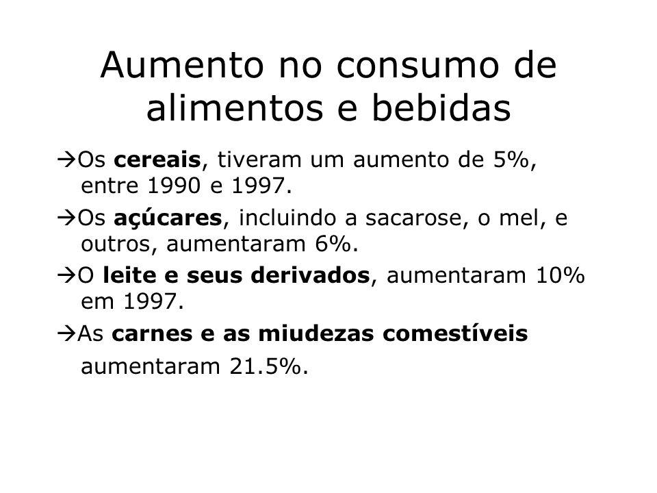 Aumento no consumo de alimentos e bebidas