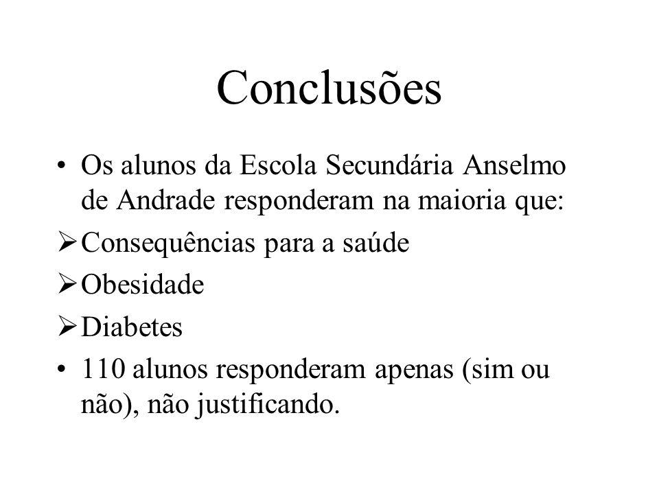 Conclusões Os alunos da Escola Secundária Anselmo de Andrade responderam na maioria que: Consequências para a saúde.