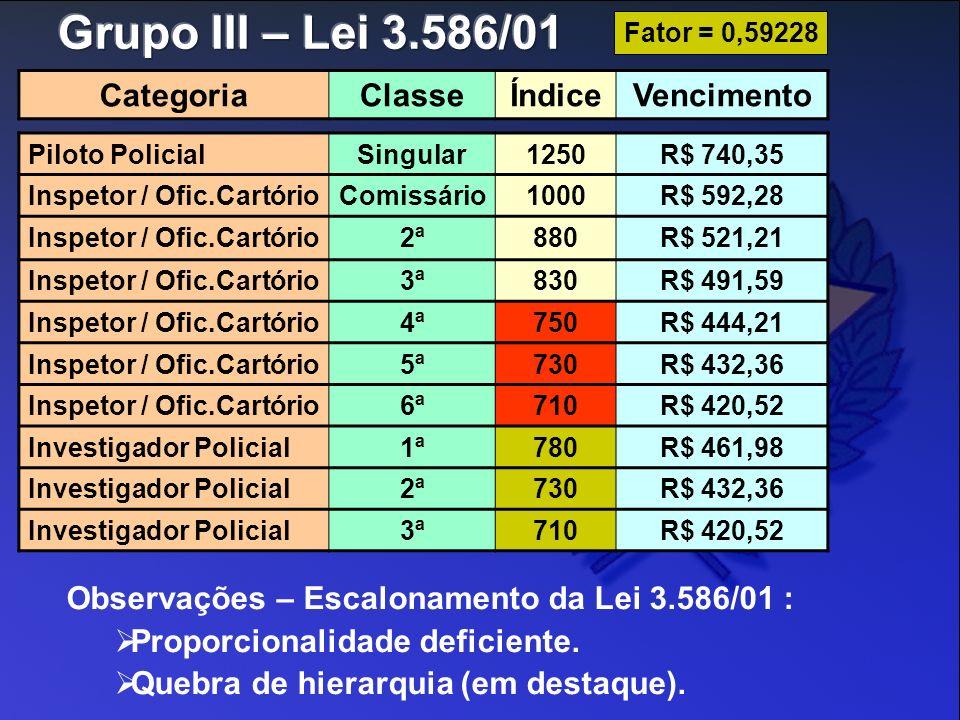 Grupo III – Lei 3.586/01 Categoria Classe Índice Vencimento