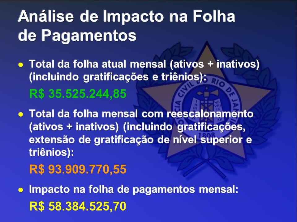Análise de Impacto na Folha de Pagamentos