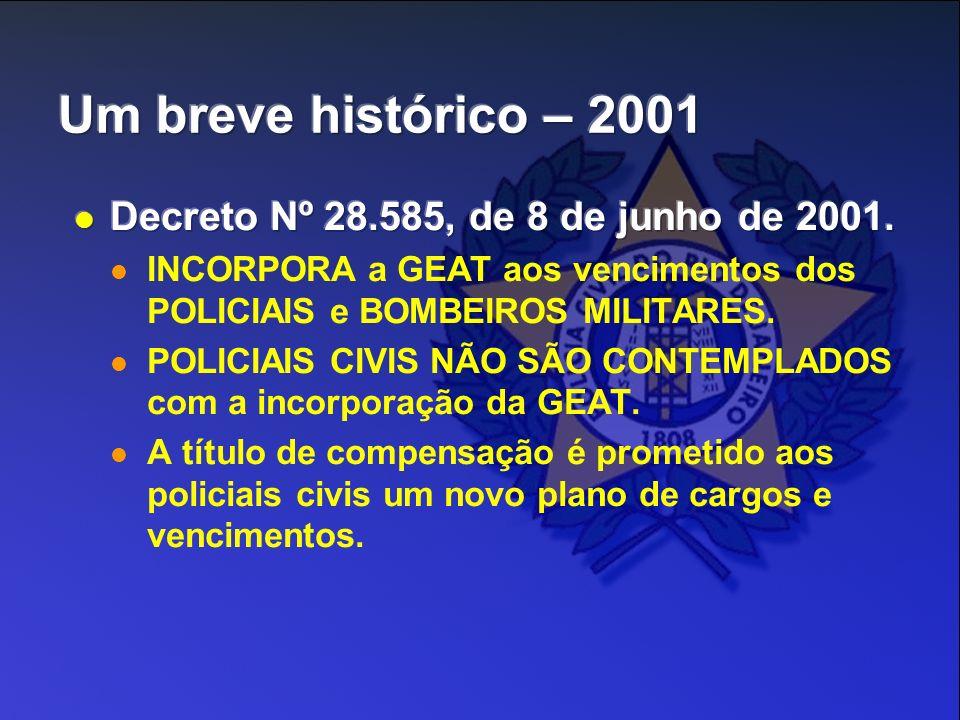 Um breve histórico – 2001 Decreto Nº 28.585, de 8 de junho de 2001.