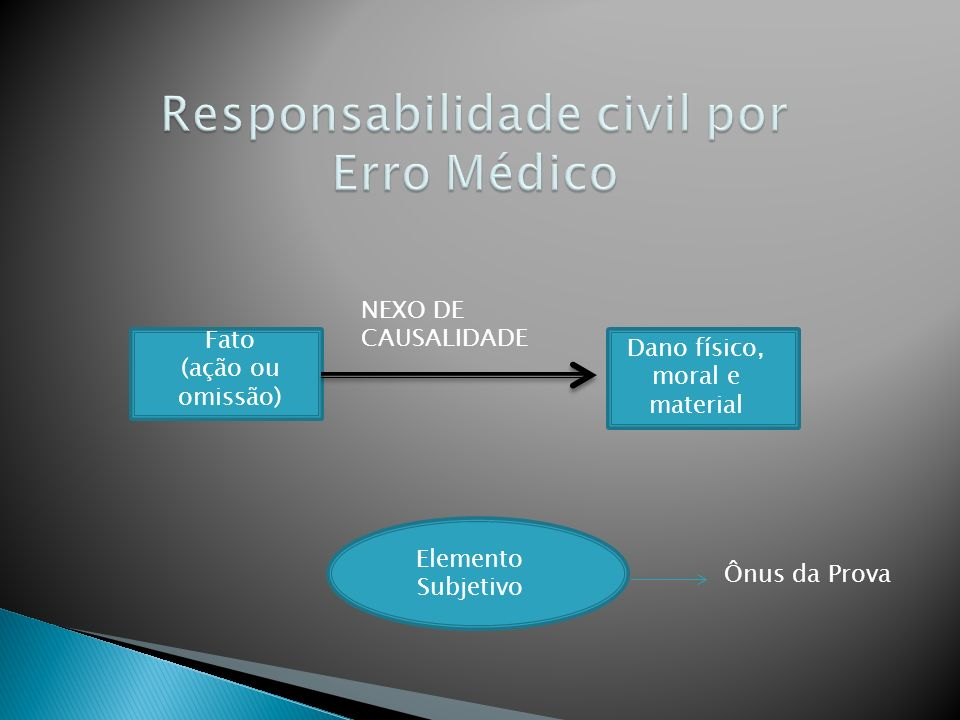 Responsabilidade civil por Erro Médico