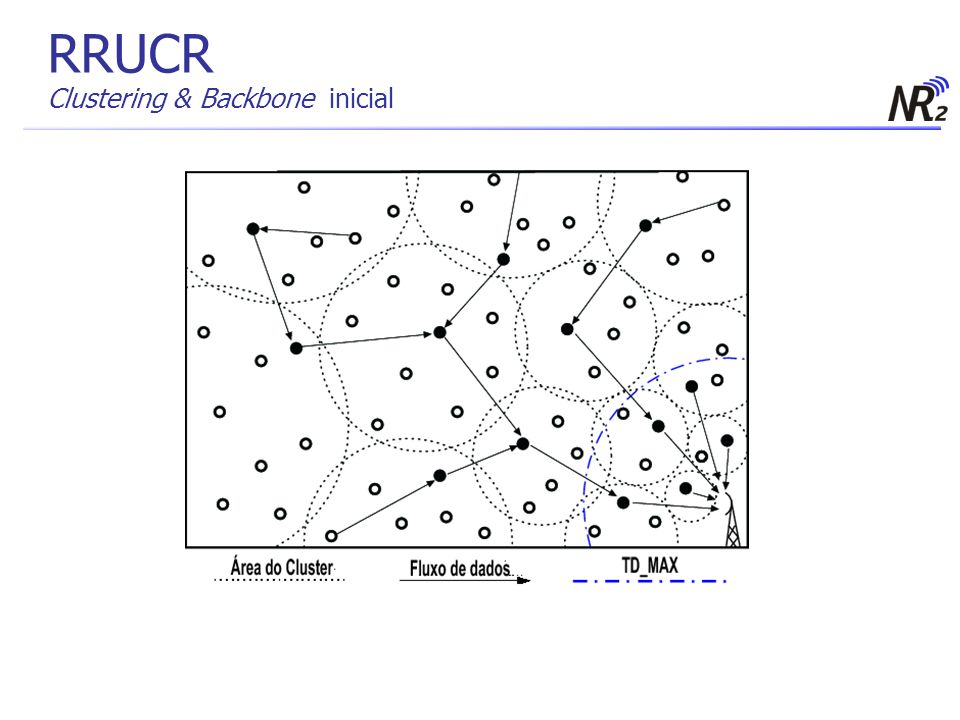RRUCR Clustering & Backbone inicial