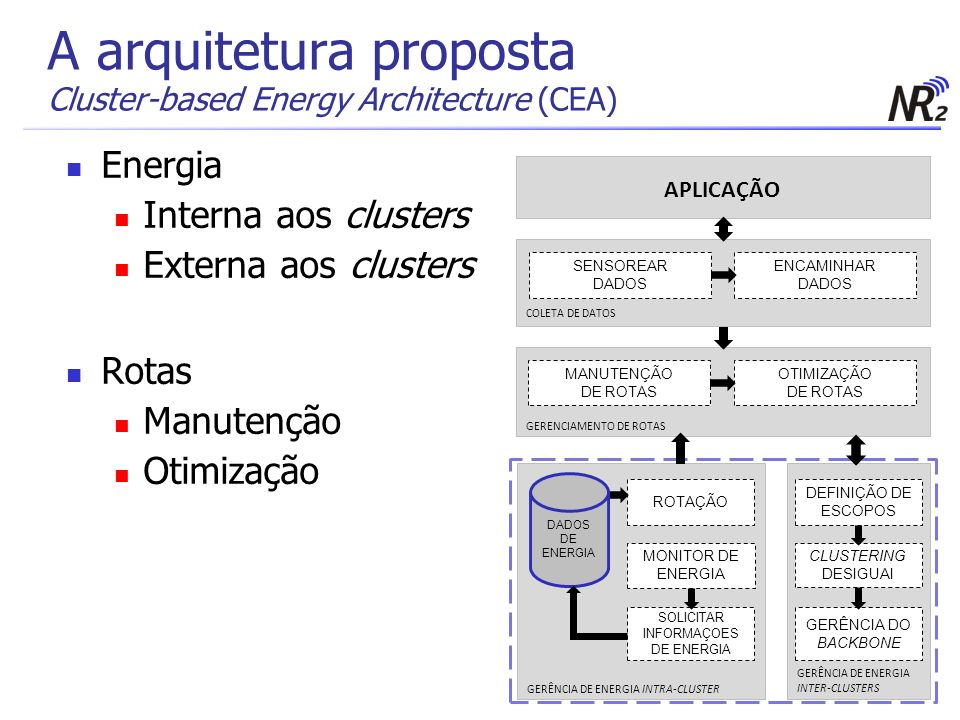 A arquitetura proposta Cluster-based Energy Architecture (CEA)