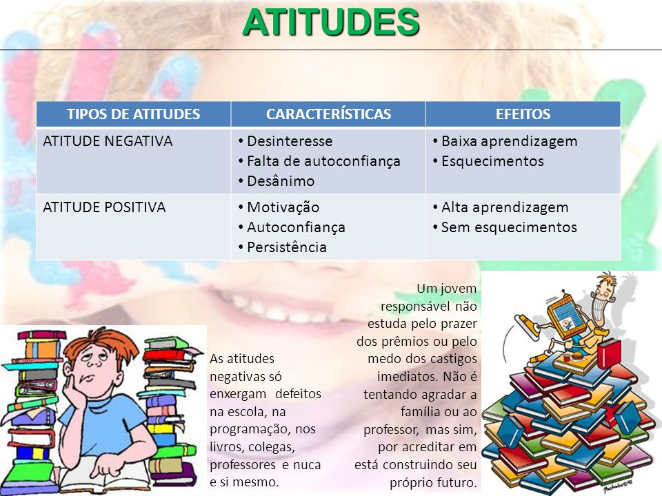 ATITUDES TIPOS DE ATITUDES CARACTERÍSTICAS EFEITOS ATITUDE NEGATIVA