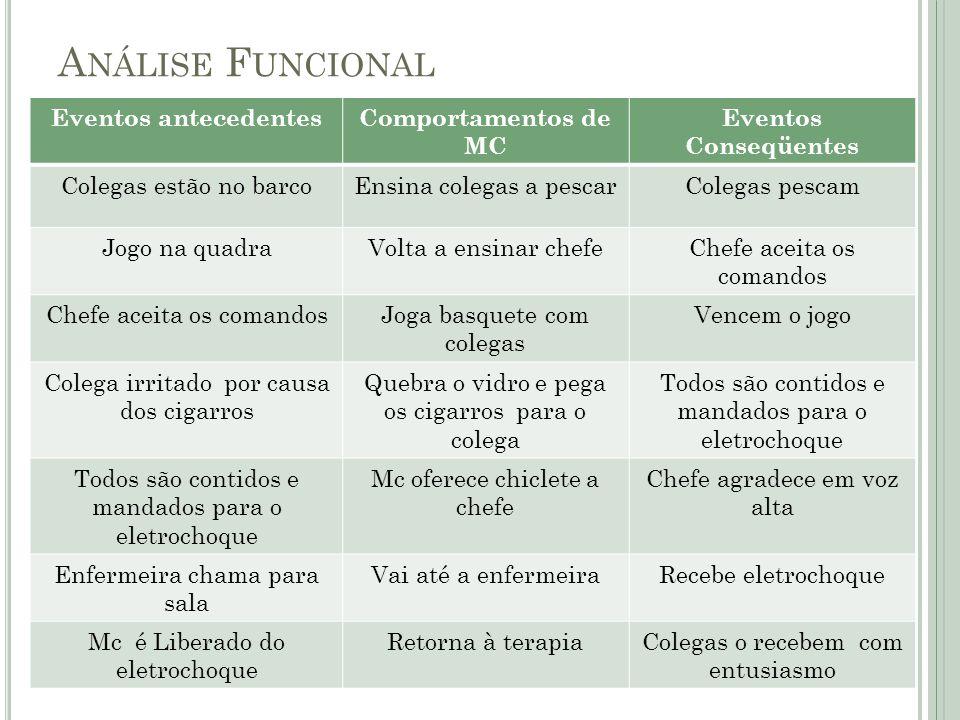 Análise Funcional Eventos antecedentes Comportamentos de MC