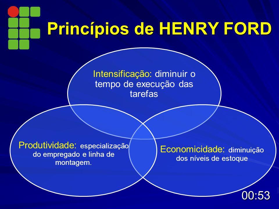 Princípios de HENRY FORD