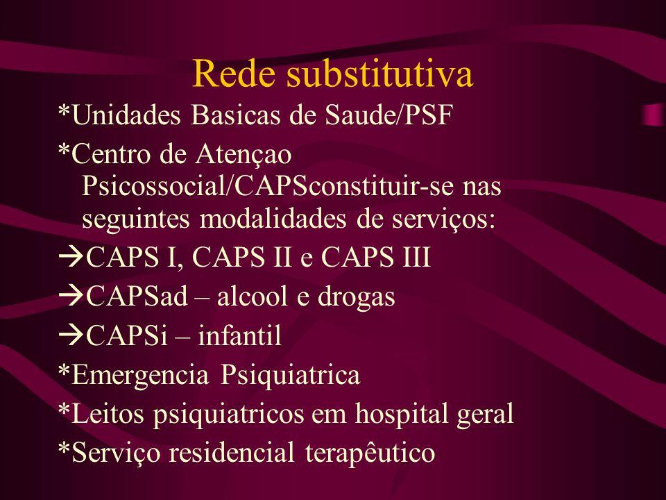 Rede substitutiva *Unidades Basicas de Saude/PSF