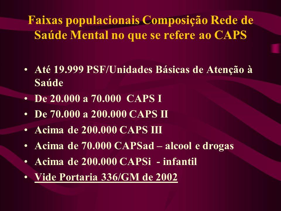 Faixas populacionais Composição Rede de Saúde Mental no que se refere ao CAPS