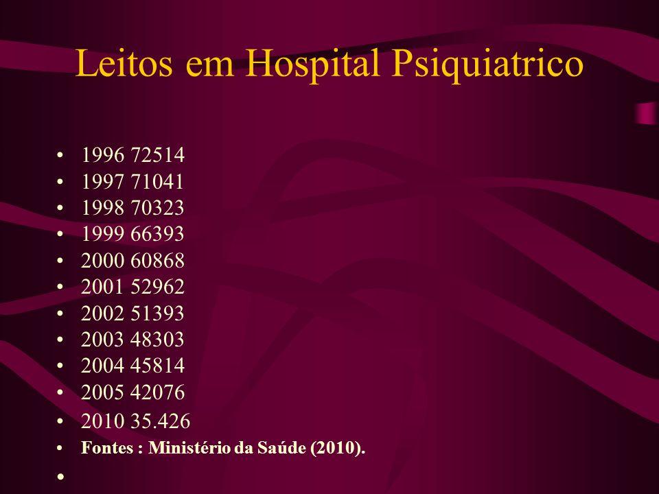 Leitos em Hospital Psiquiatrico