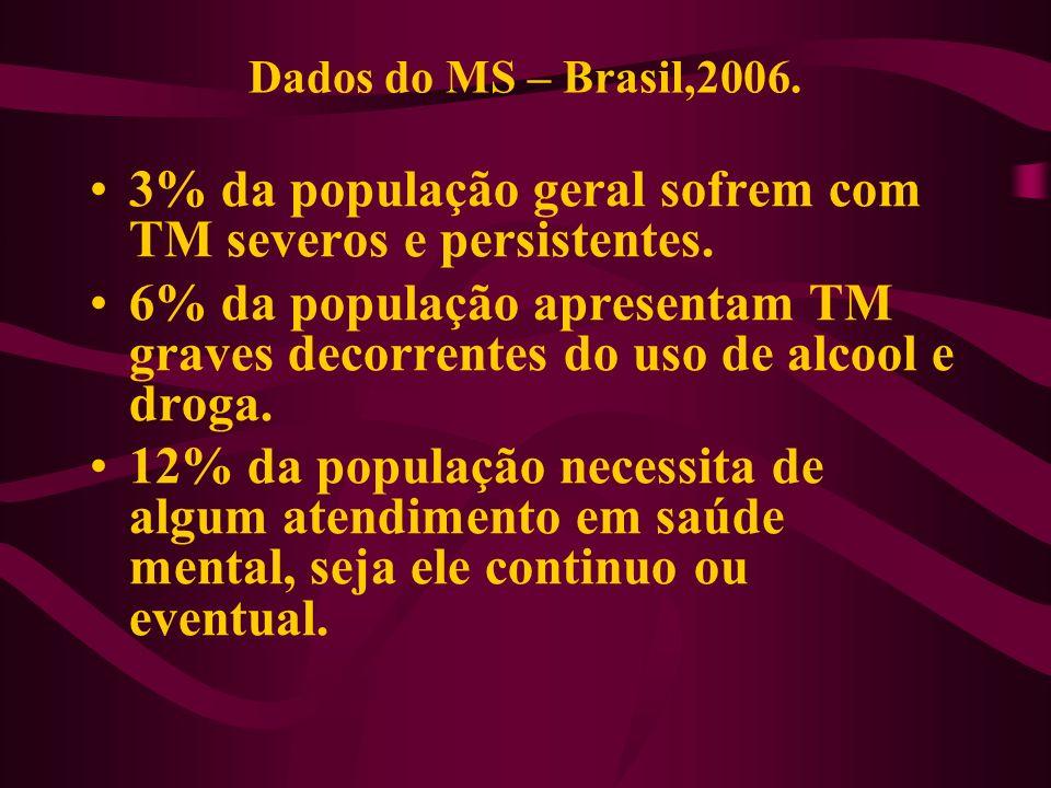 3% da população geral sofrem com TM severos e persistentes.