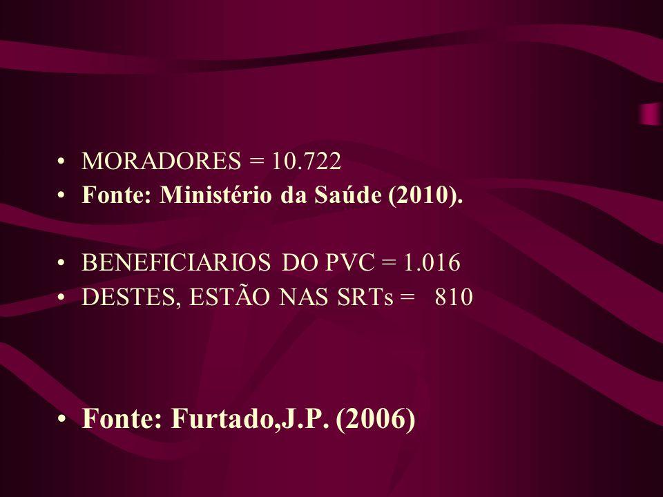 Fonte: Furtado,J.P. (2006) MORADORES = 10.722