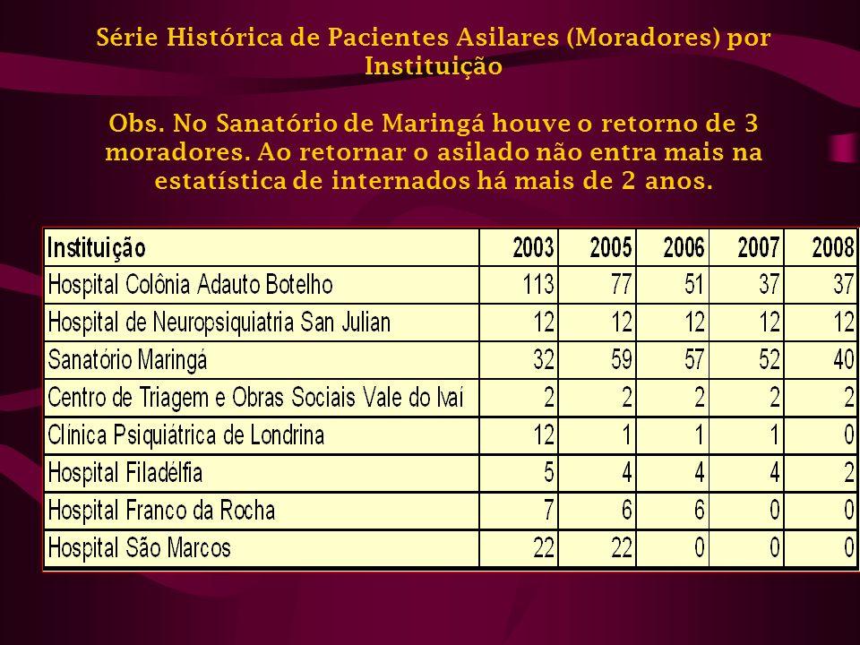 Série Histórica de Pacientes Asilares (Moradores) por Instituição Obs