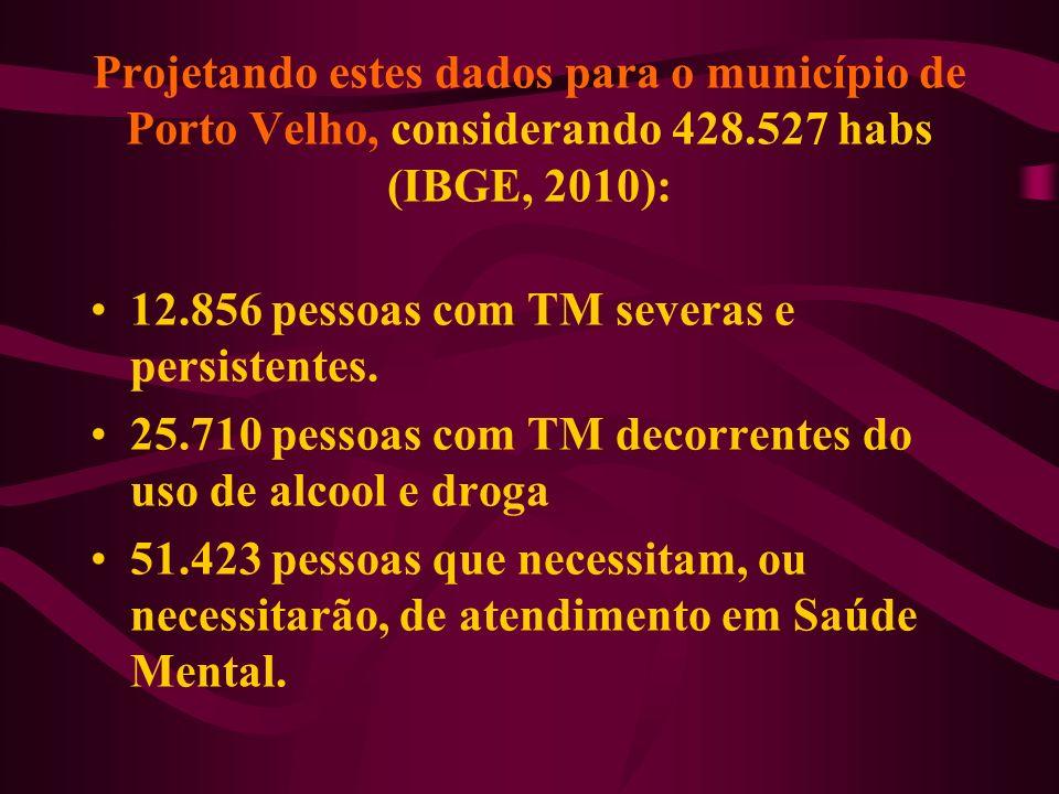 Projetando estes dados para o município de Porto Velho, considerando 428.527 habs (IBGE, 2010):
