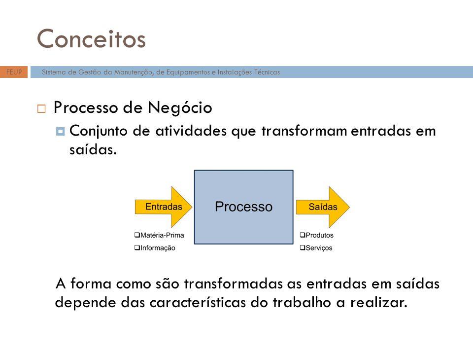 Conceitos Processo de Negócio