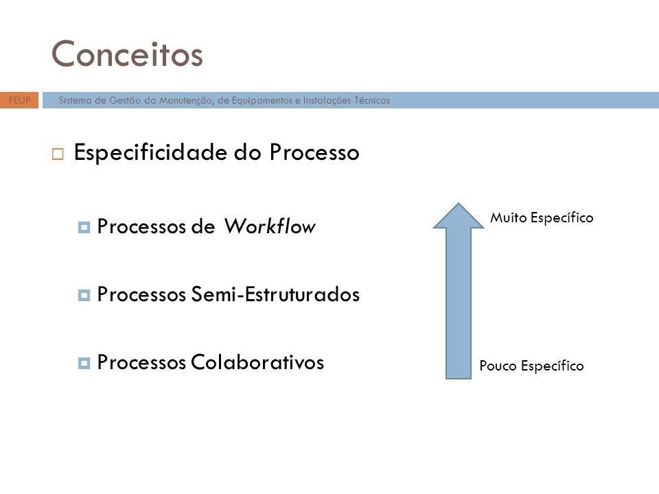 Conceitos Especificidade do Processo Processos de Workflow