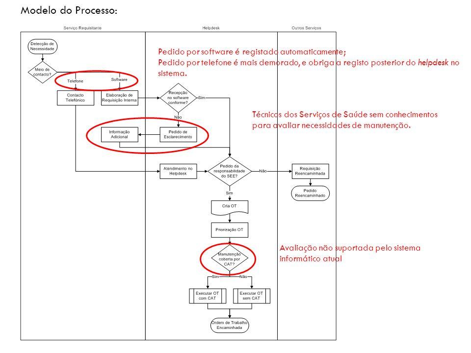 Modelo do Processo: Pedido por software é registado automaticamente;