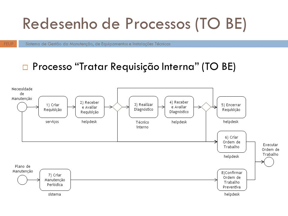 Redesenho de Processos (TO BE)