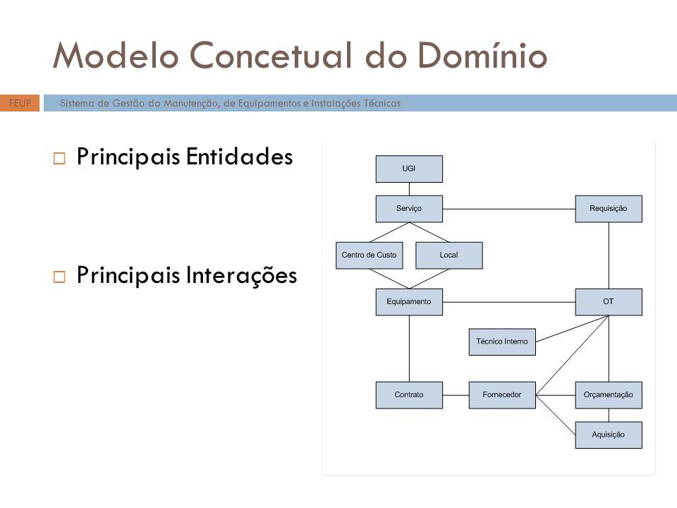 Modelo Concetual do Domínio