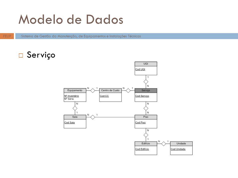 Modelo de Dados Serviço FEUP