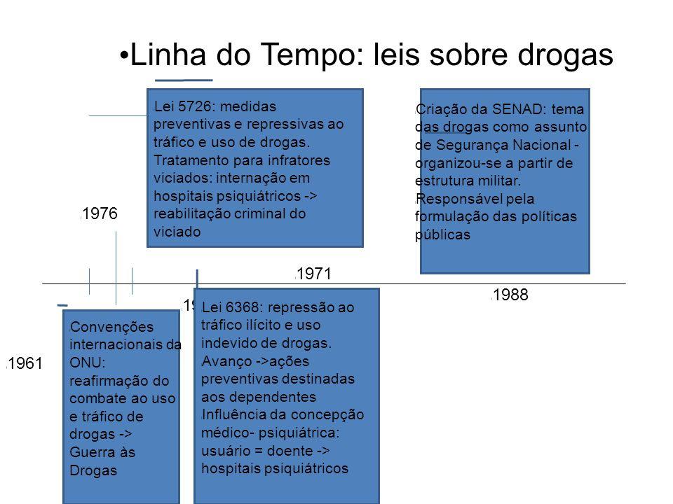 Linha do Tempo: leis sobre drogas