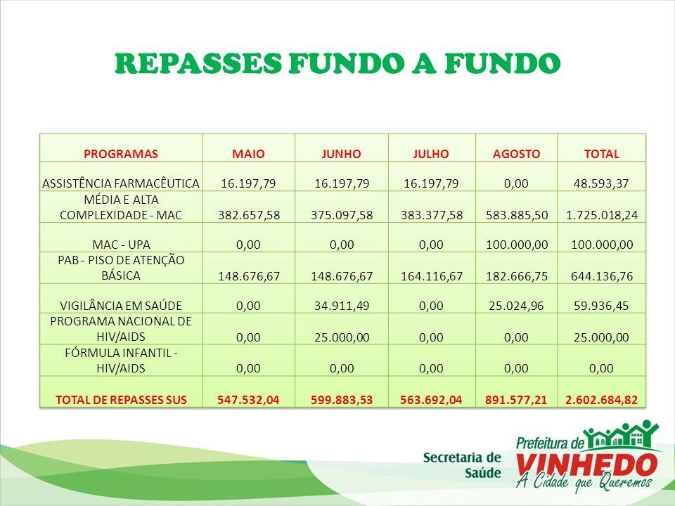 REPASSES FUNDO A FUNDO PROGRAMAS MAIO JUNHO JULHO AGOSTO TOTAL